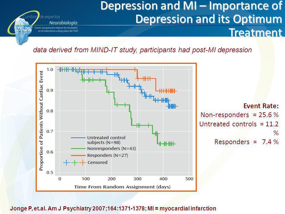 Depression and MI – Importance of Depression and its Optimum Treatment