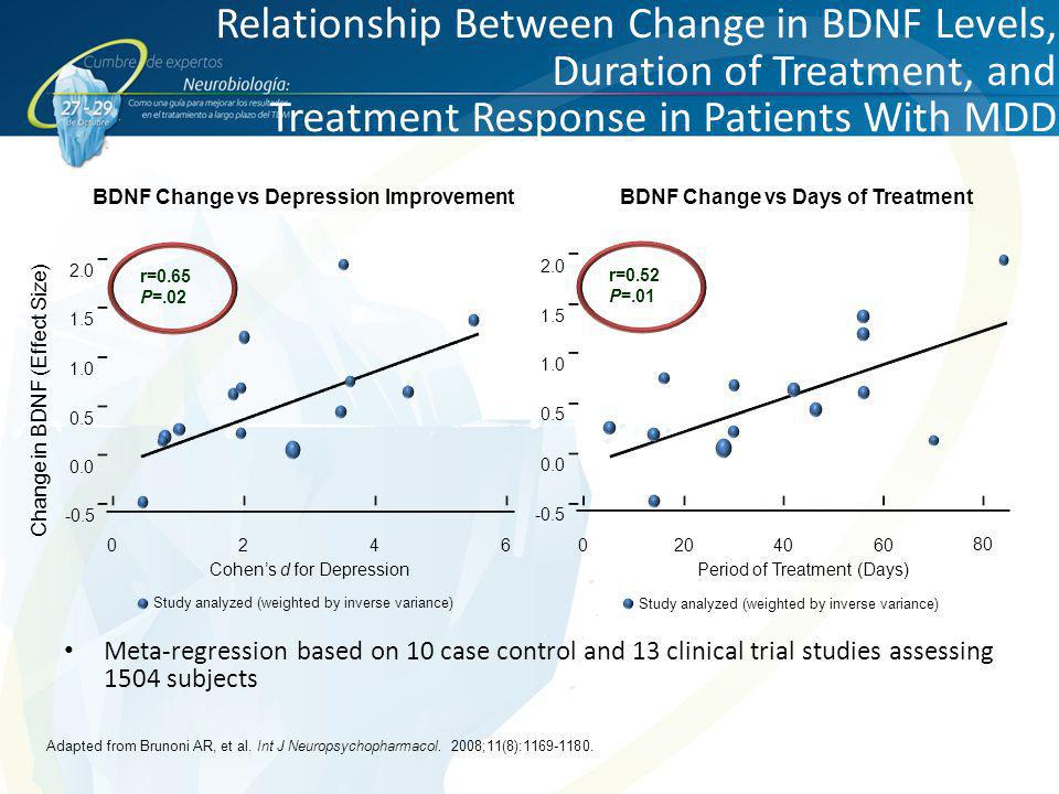 BDNF Change vs Depression Improvement BDNF Change vs Days of Treatment