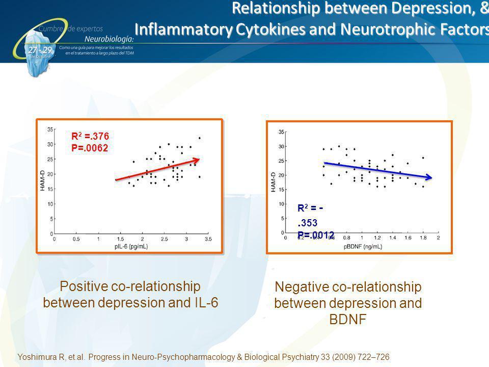Relationship between Depression, & Inflammatory Cytokines and Neurotrophic Factors