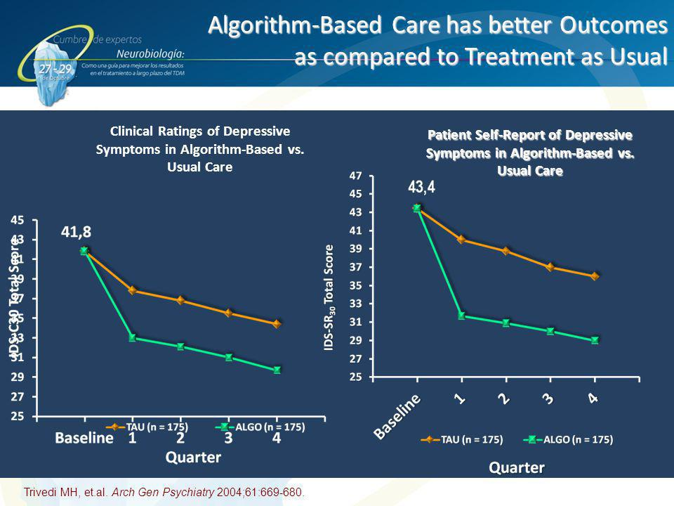 Algorithm-Based Care has better Outcomes as compared to Treatment as Usual