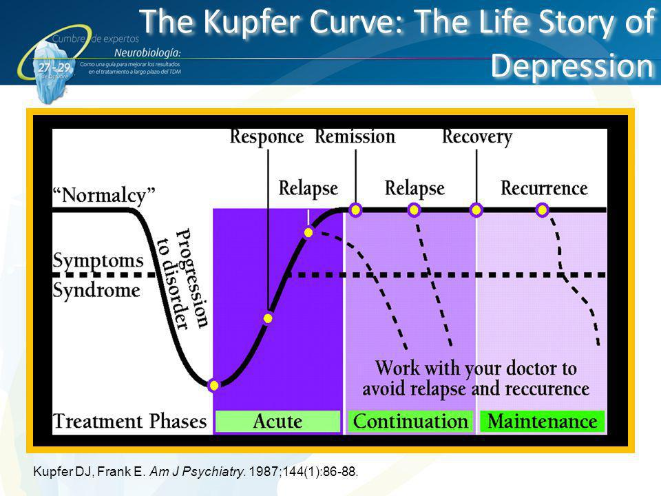 The Kupfer Curve: The Life Story of Depression