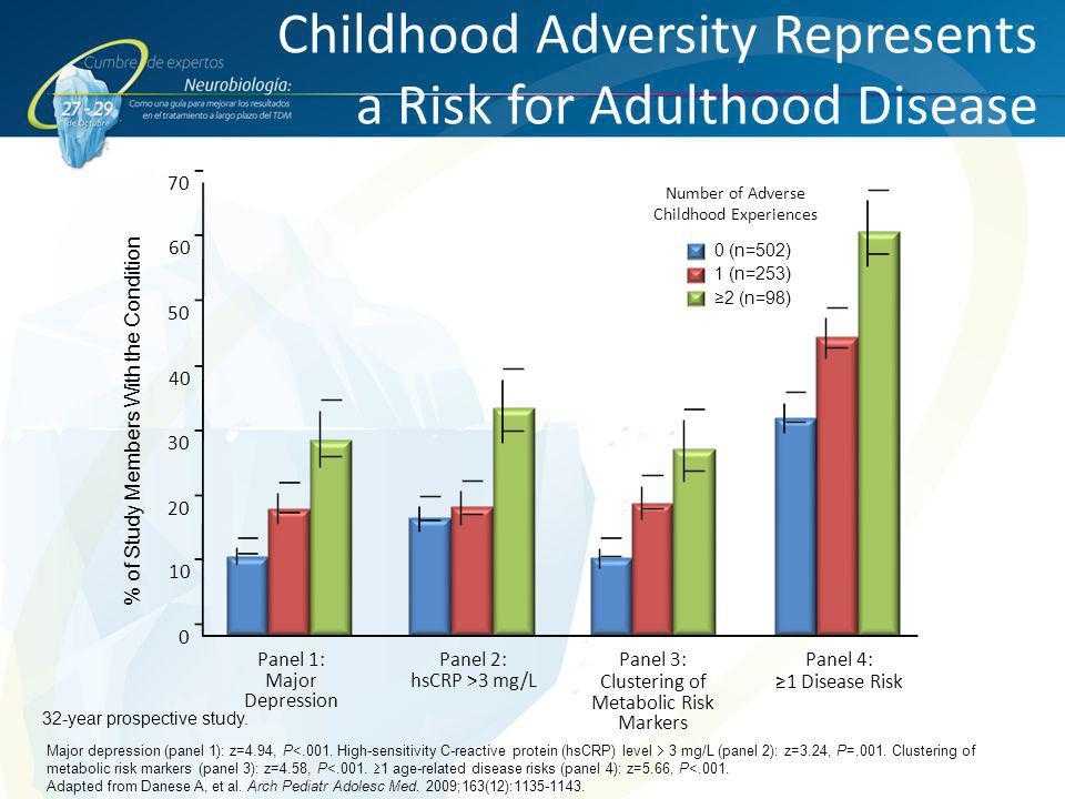 Childhood Adversity Represents a Risk for Adulthood Disease