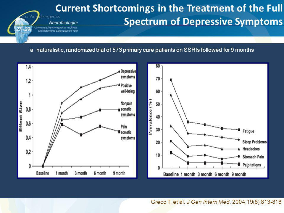 Current Shortcomings in the Treatment of the Full Spectrum of Depressive Symptoms