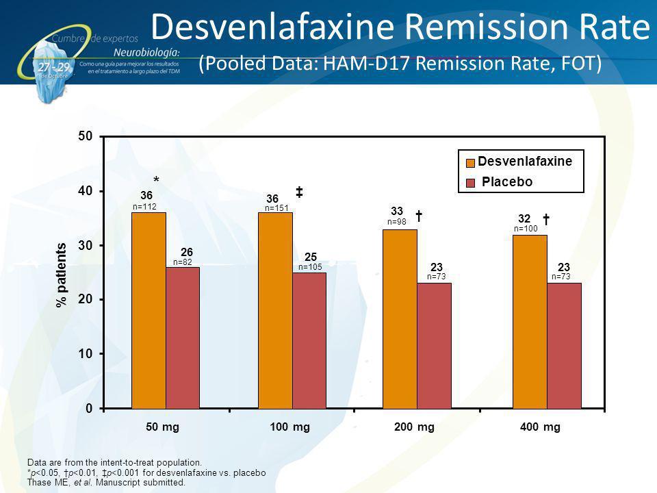 Desvenlafaxine Remission Rate (Pooled Data: HAM-D17 Remission Rate, FOT)