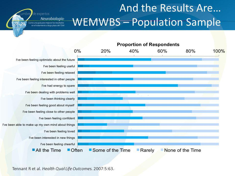 And the Results Are… WEMWBS – Population Sample