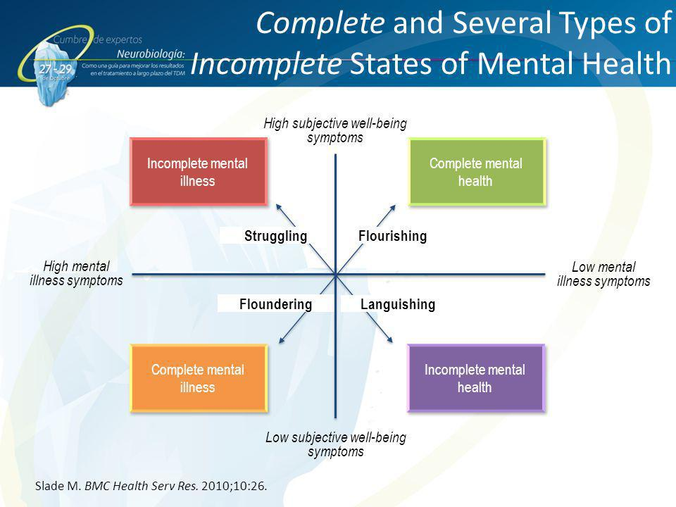 Complete and Several Types of Incomplete States of Mental Health