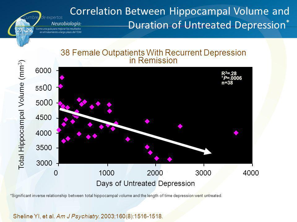 38 Female Outpatients With Recurrent Depression in Remission