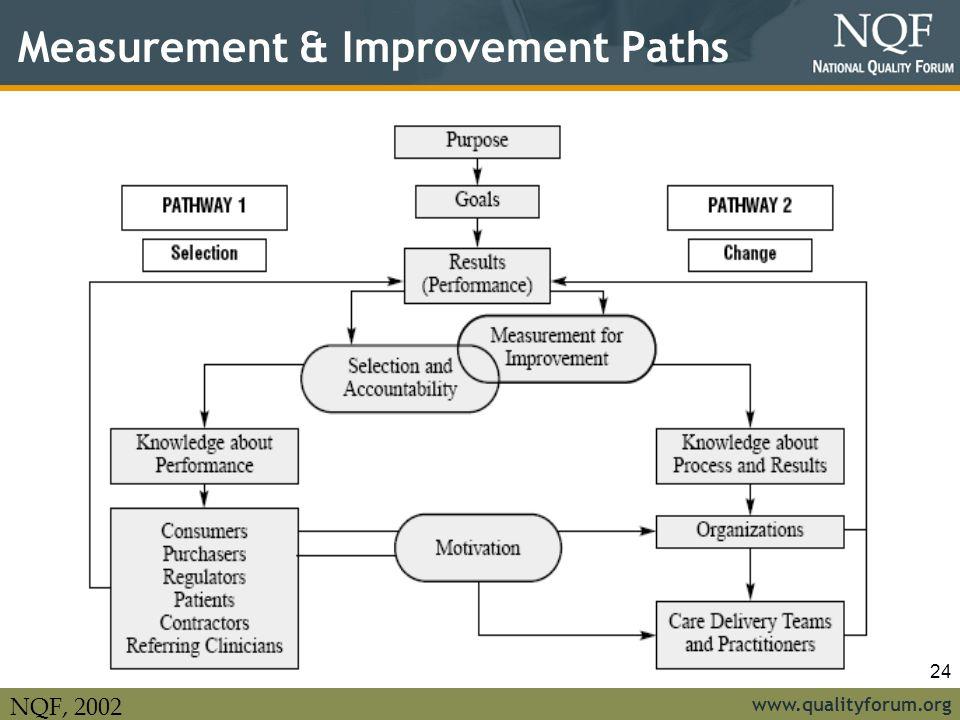 Measurement & Improvement Paths