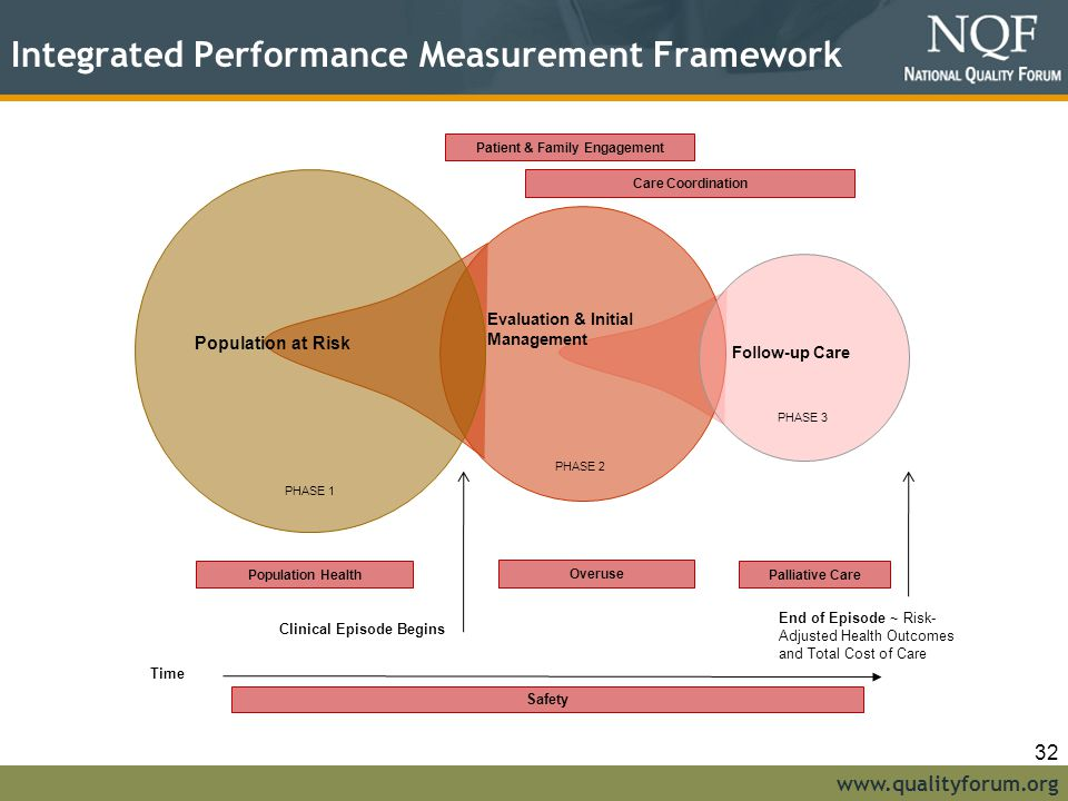 Integrated Performance Measurement Framework