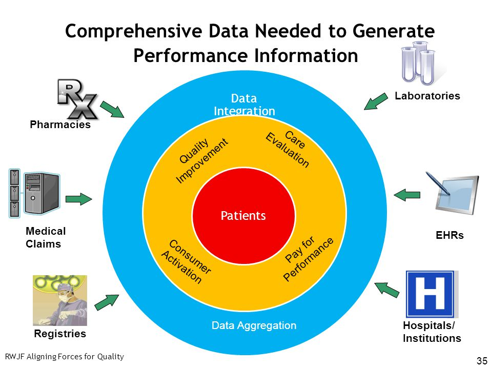 Comprehensive Data Needed to Generate Performance Information