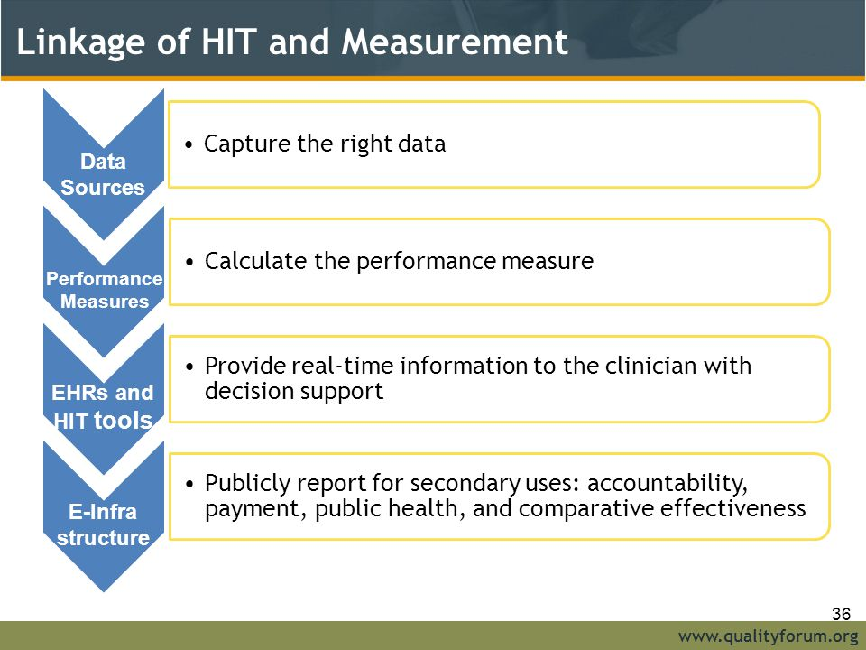 Linkage of HIT and Measurement