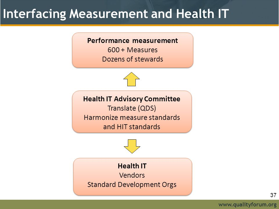 Interfacing Measurement and Health IT