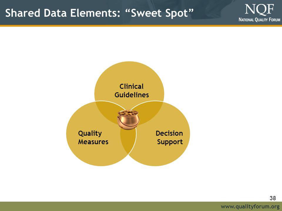 Shared Data Elements: Sweet Spot