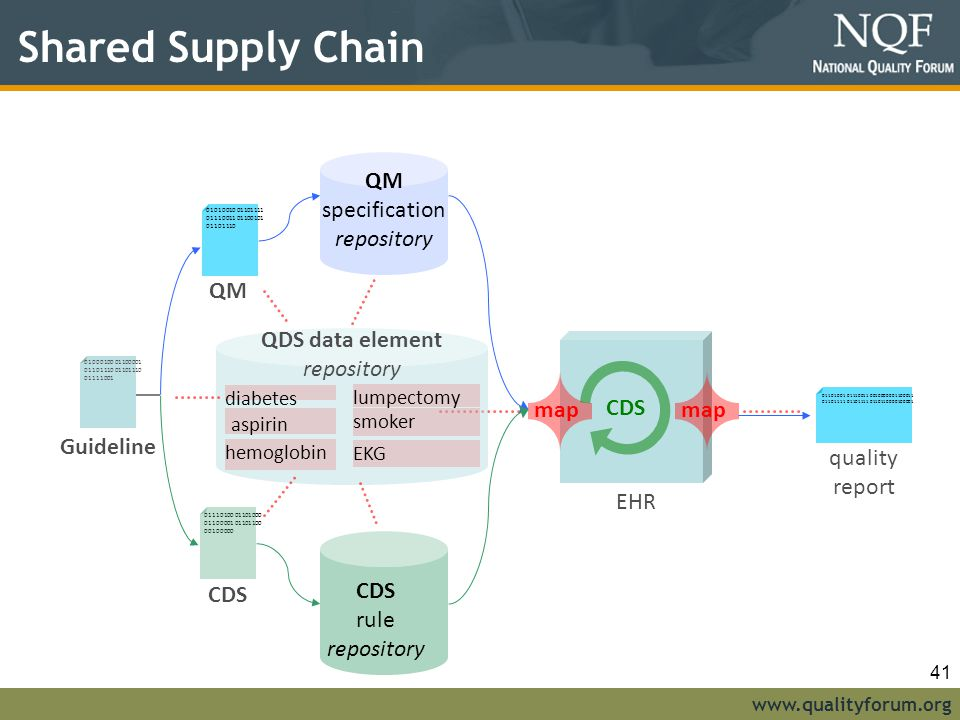 Shared Supply Chain QM specification repository QM