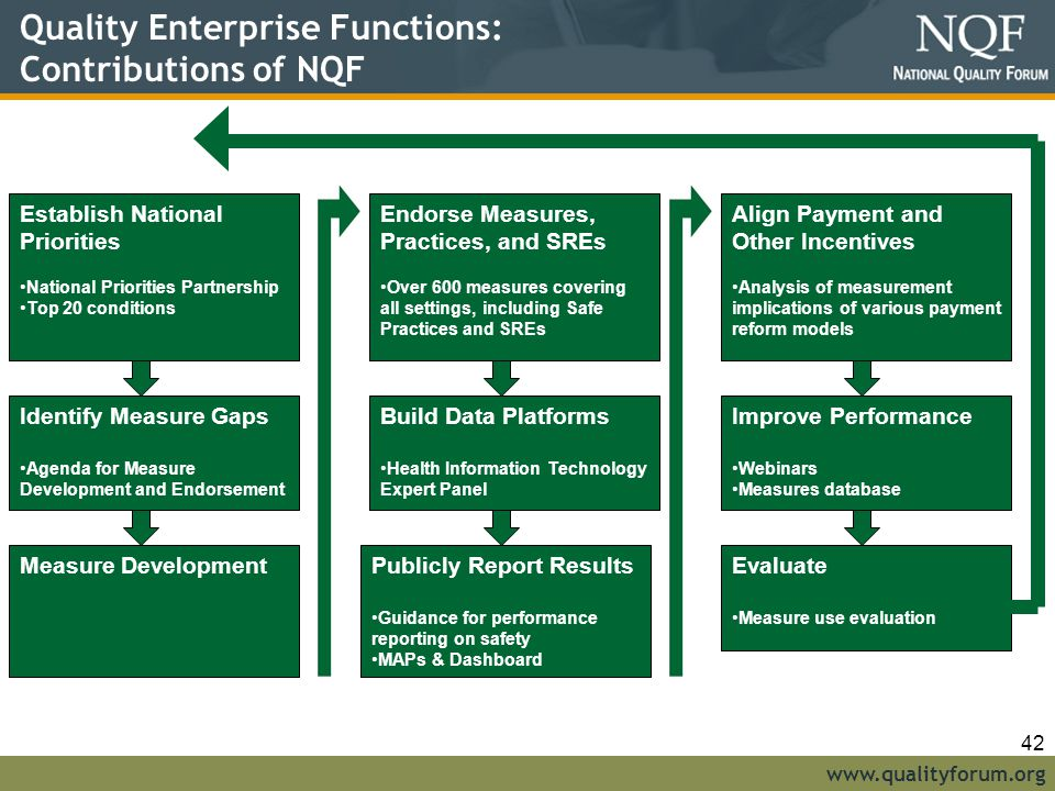 Quality Enterprise Functions: Contributions of NQF