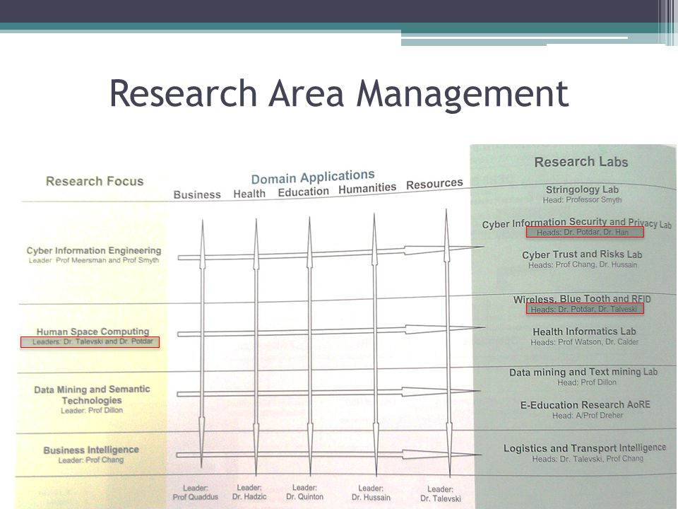 Research Area Management
