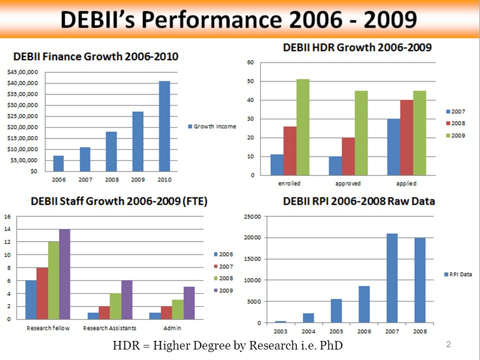 HDR = Higher Degree by Research i.e. PhD
