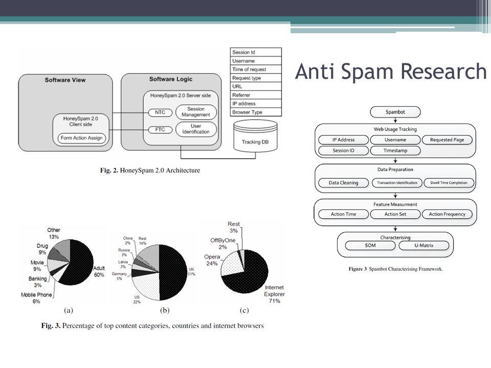Anti Spam Research