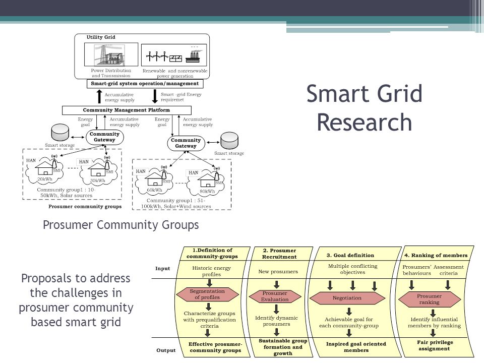 Smart Grid Research Prosumer Community Groups Proposals to address