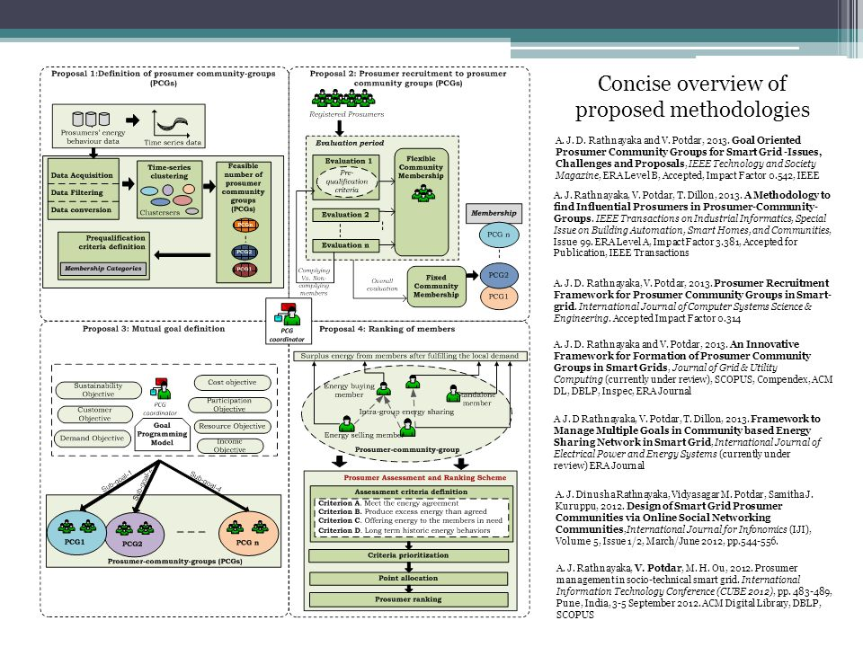 Concise overview of proposed methodologies