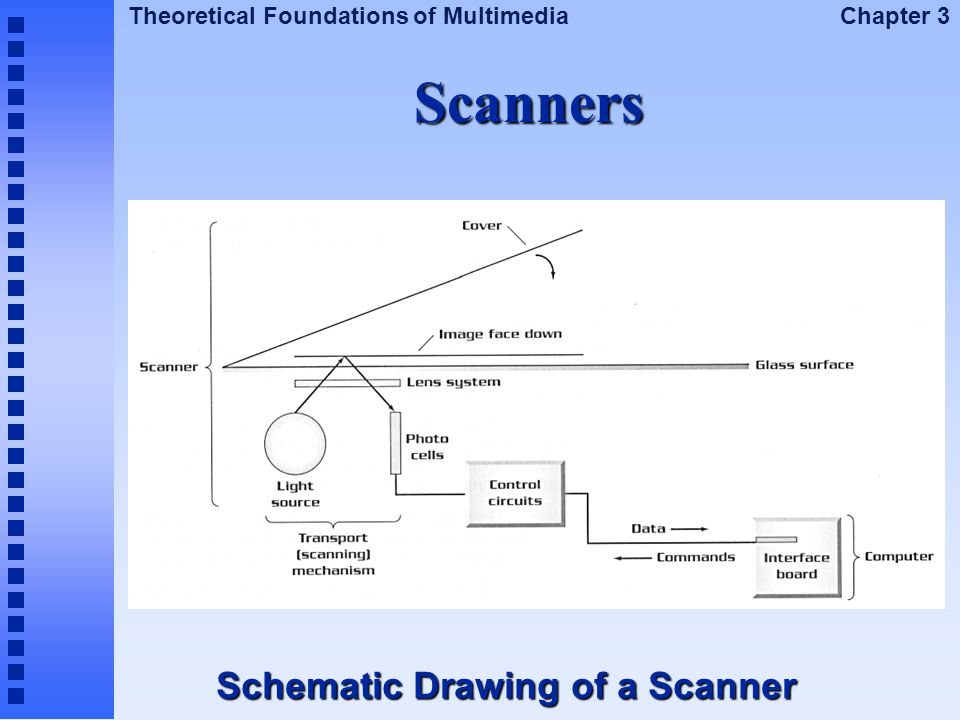 Scanners Schematic Drawing of a Scanner