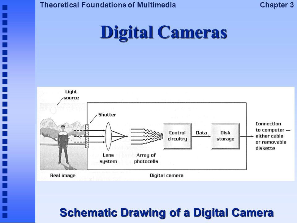 Digital Cameras Schematic Drawing of a Digital Camera