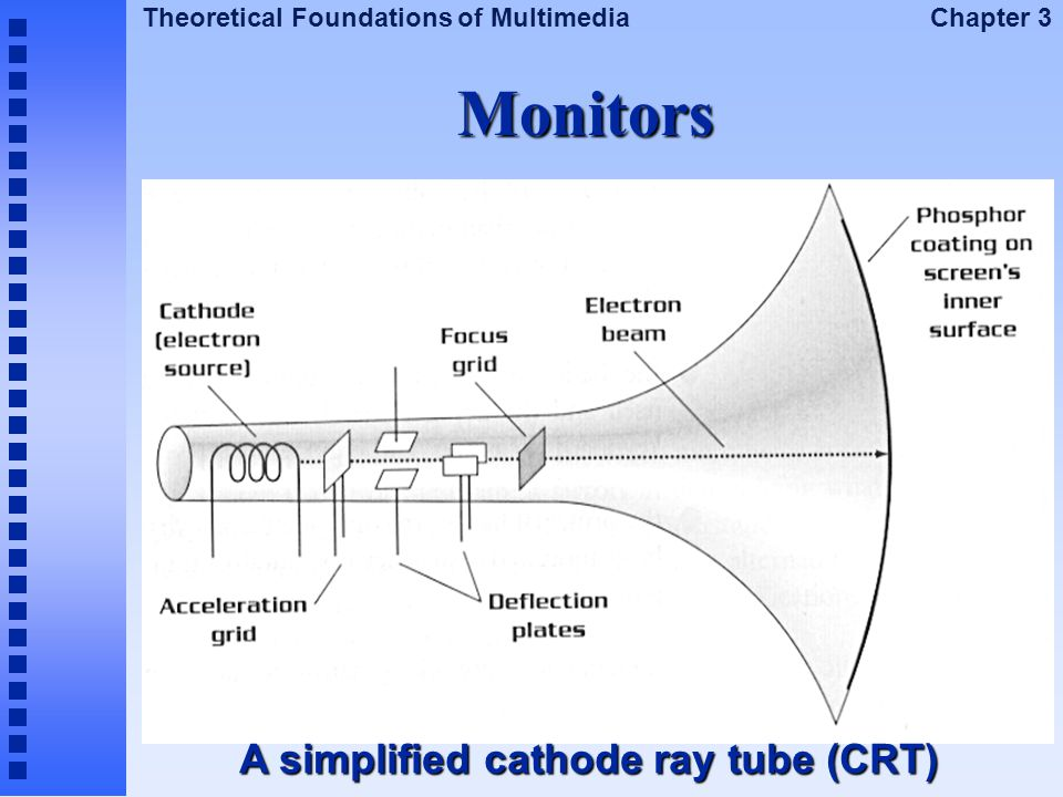 Monitors A simplified cathode ray tube (CRT)