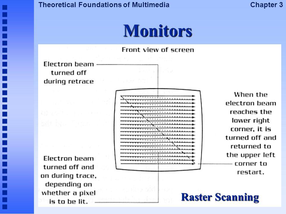 Monitors Raster Scanning