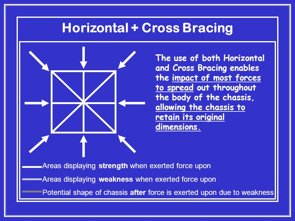 Horizontal + Cross Bracing