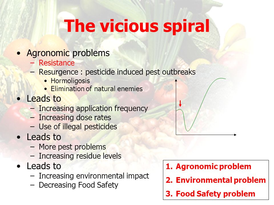 The vicious spiral Agronomic problems Leads to Resistance