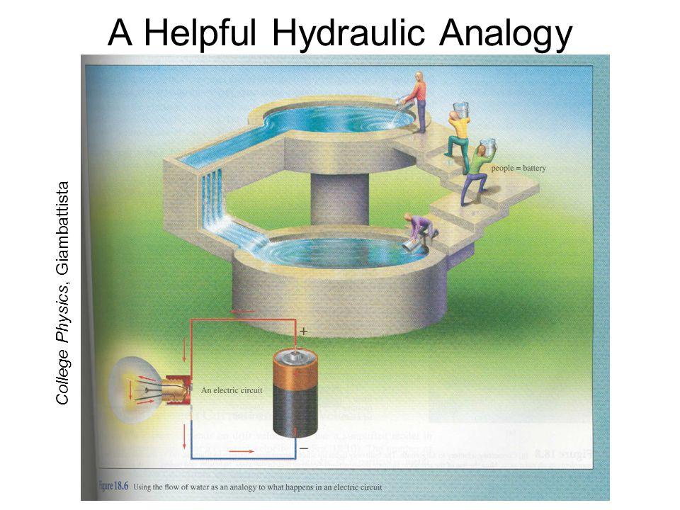 A Helpful Hydraulic Analogy