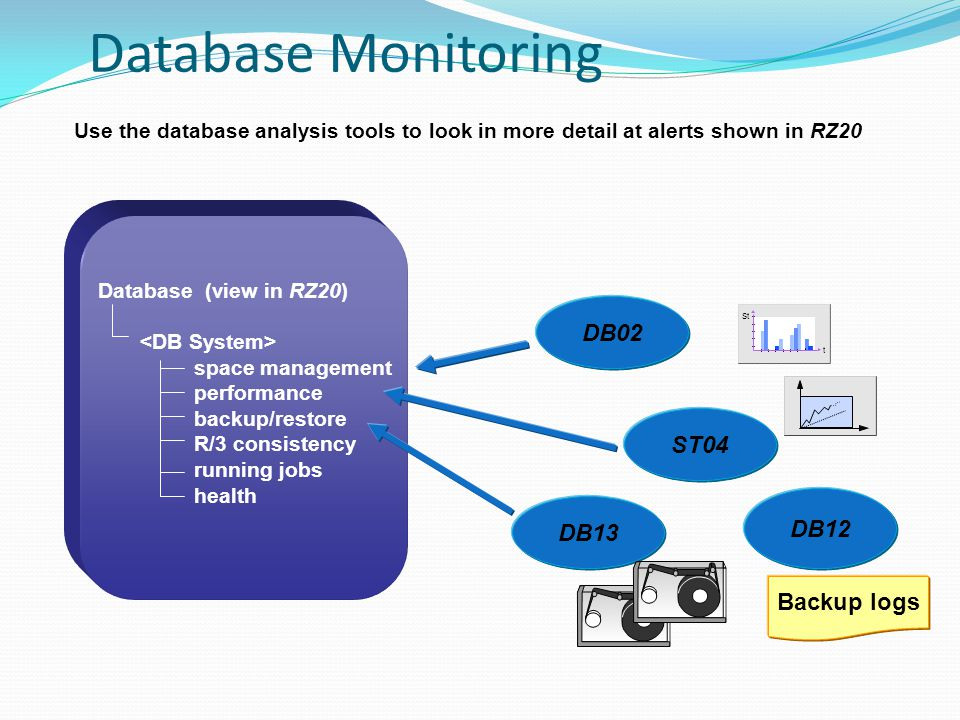 Database Monitoring DB02 ST04 DB12 DB13 Backup logs
