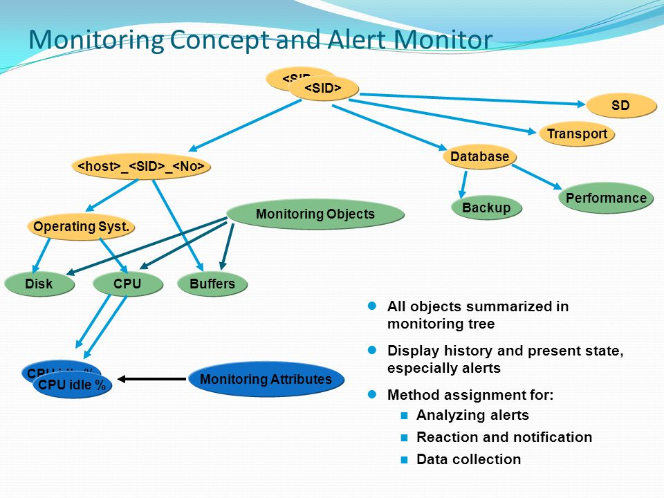 Monitoring Concept and Alert Monitor