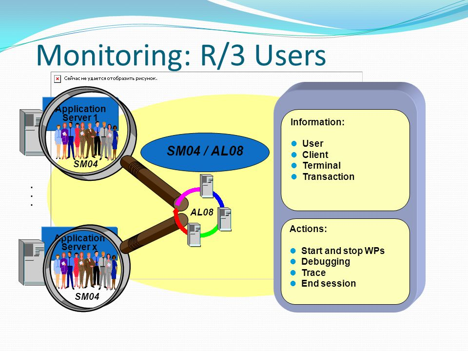 Monitoring: R/3 Users SM04 / AL08 . Application Server 1 Information: