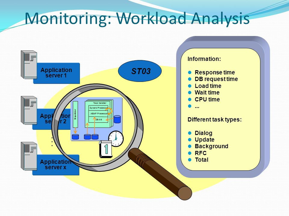 Monitoring: Workload Analysis