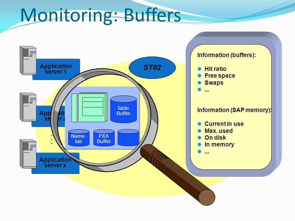Monitoring: Buffers ST02 . Information (buffers): Hit ratio Free space