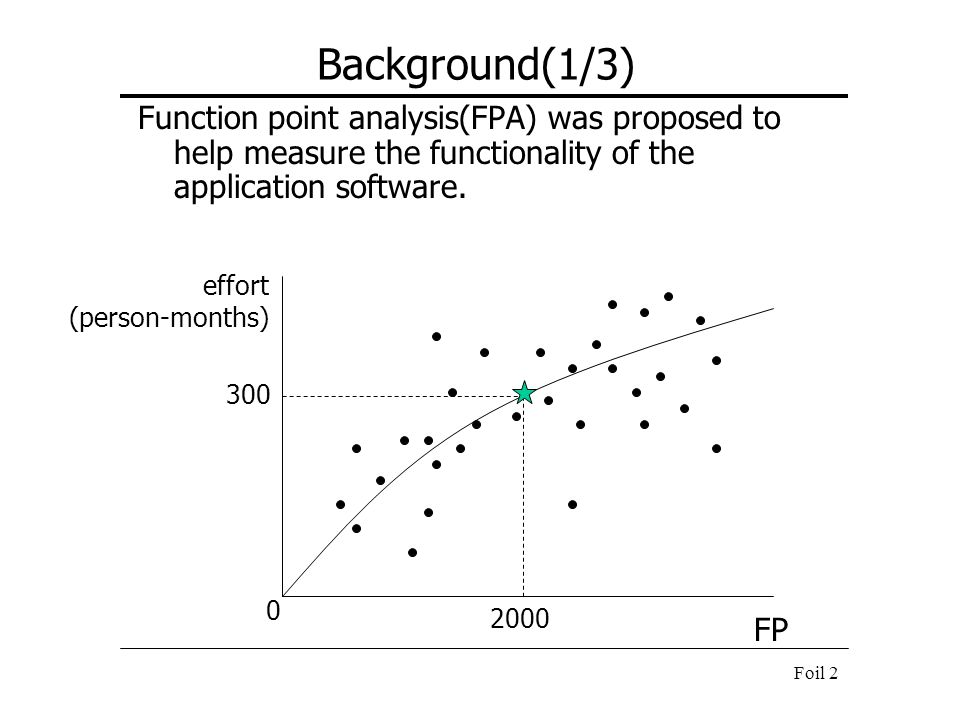 Background(1/3) Function point analysis(FPA) was proposed to help measure the functionality of the application software.