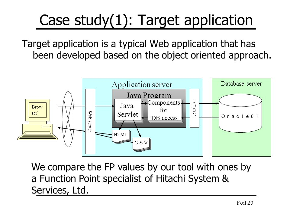 Case study(1): Target application