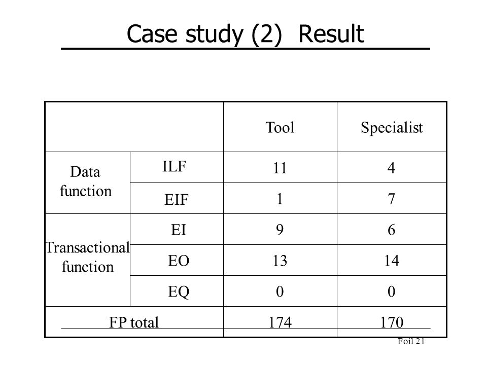 Case study (2) Result Tool Specialist Data function ILF 11 4 EIF 1 7