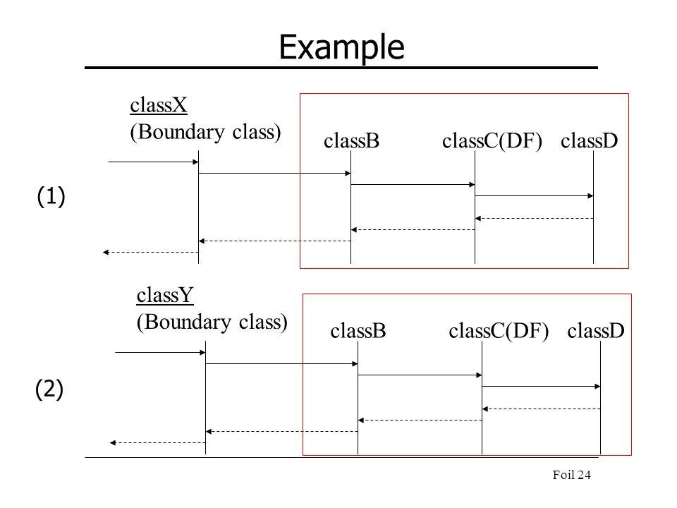 Example classX (Boundary class) classB classC(DF) classD (1) classY