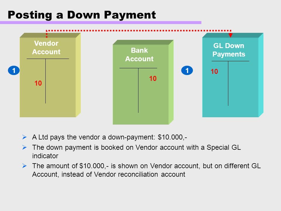 Posting a Down Payment Vendor Account GL Down Payments Bank Account 1