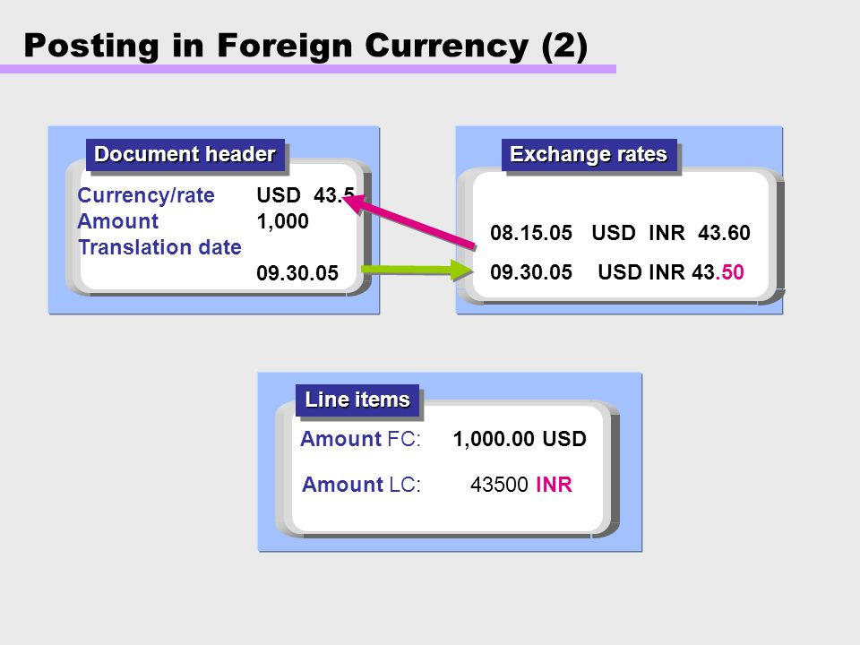 Posting in Foreign Currency (2)