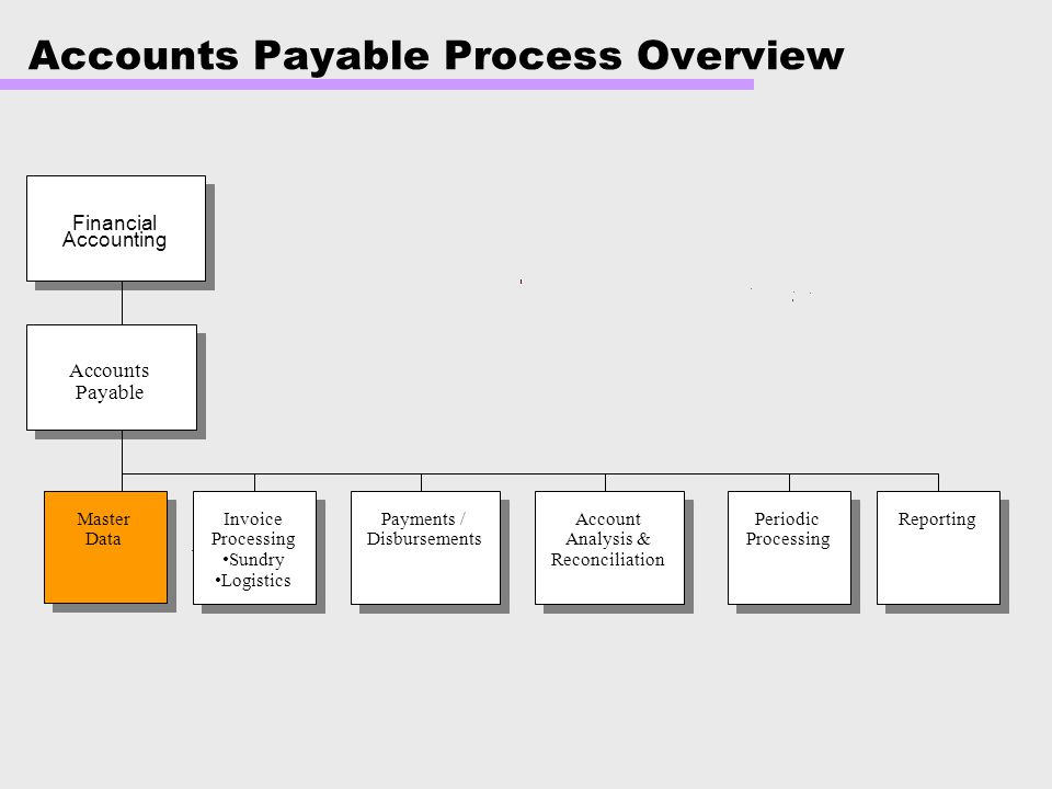 Accounts Payable Process Overview
