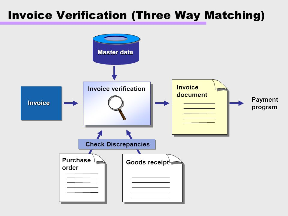 Invoice Verification (Three Way Matching)