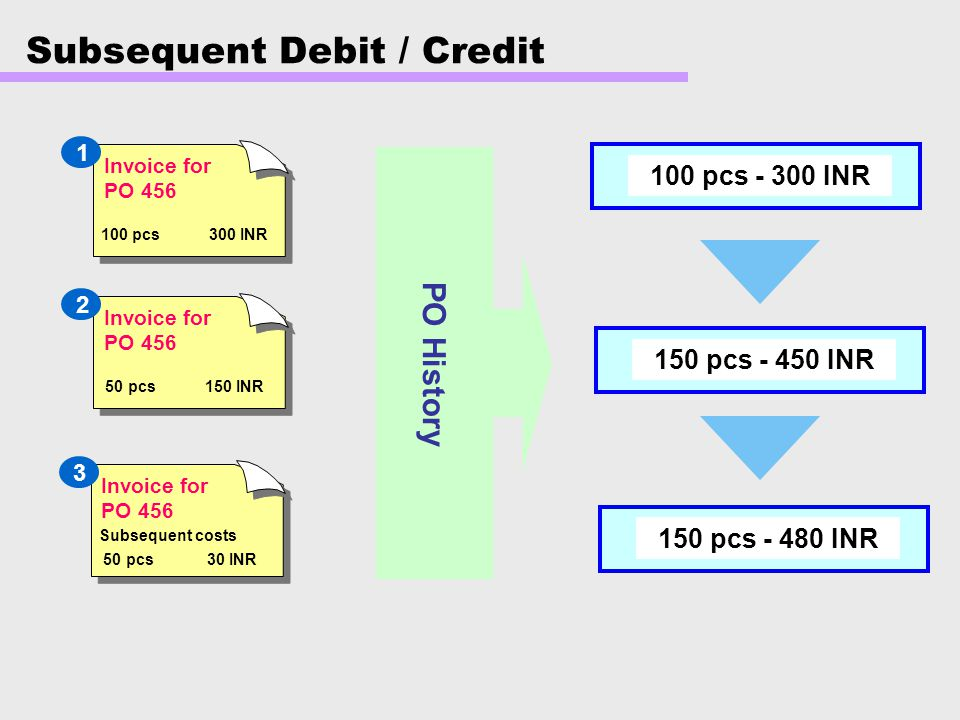 Subsequent Debit / Credit