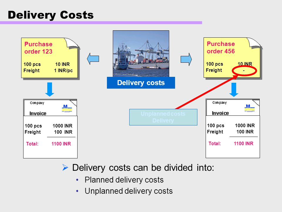 Delivery Costs Delivery costs can be divided into: