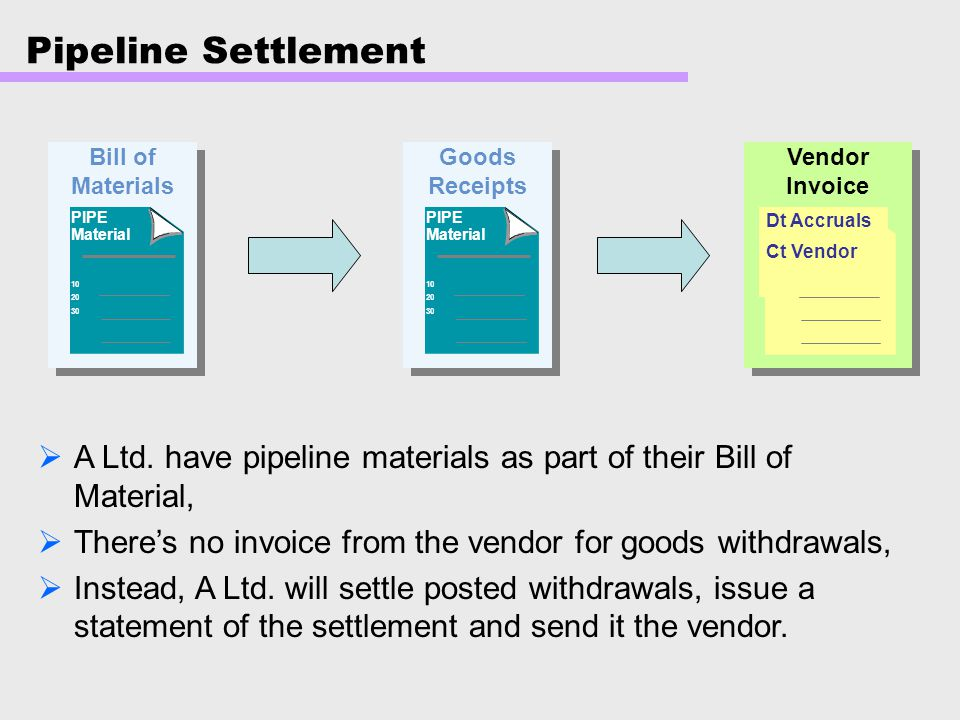 Pipeline Settlement Bill of Materials. Goods Receipts. Vendor Invoice. PIPE Material. 10. 20. 30.