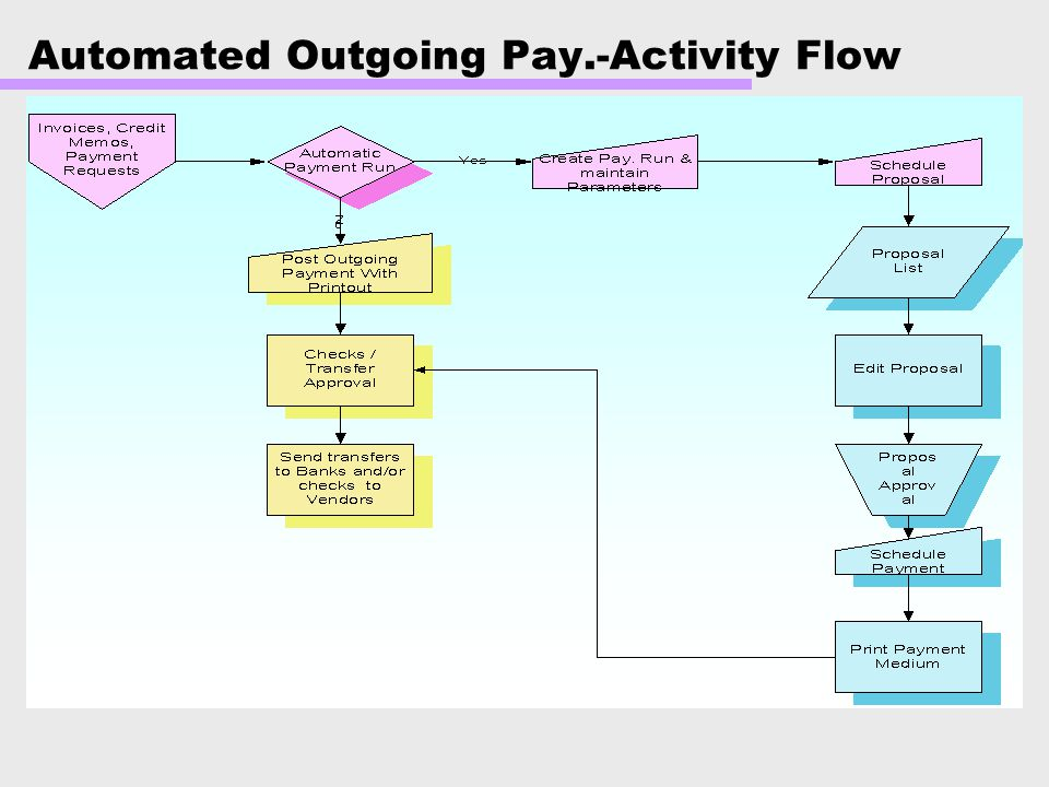 Automated Outgoing Pay.-Activity Flow