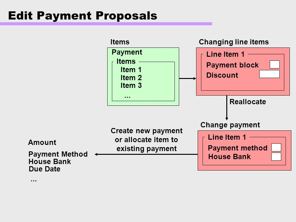 Edit Payment Proposals