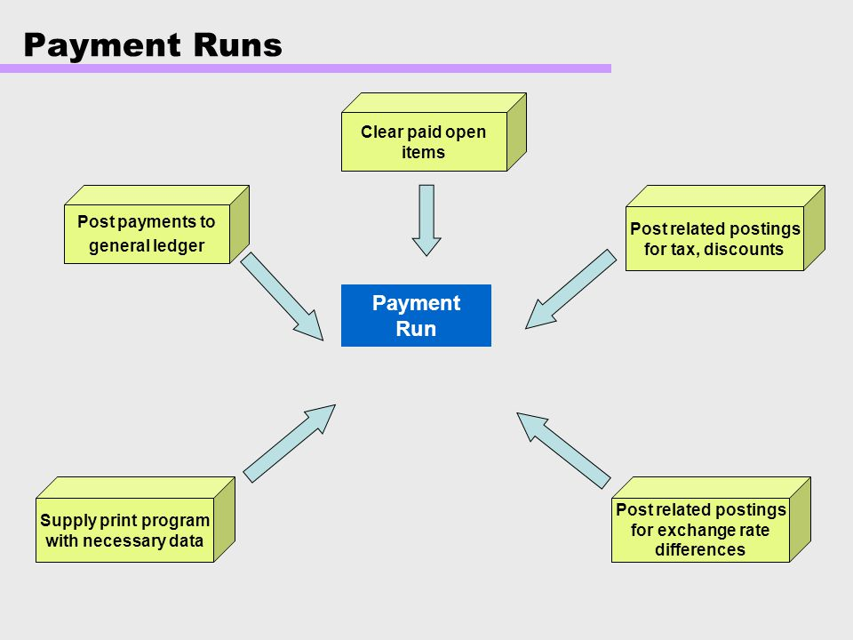 Payment Runs Payment Run Clear paid open items Post payments to